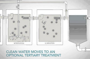 Wastewater Biological Treatment